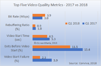 top 5 online video quality measures improve Q1 2018