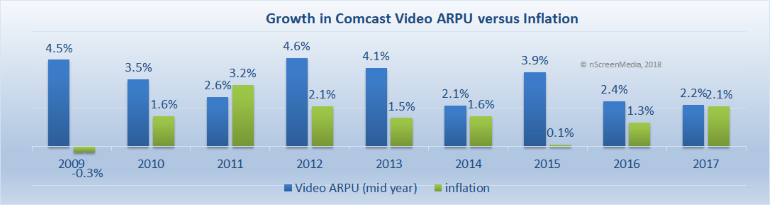 Comcast ARPU growth v inflation