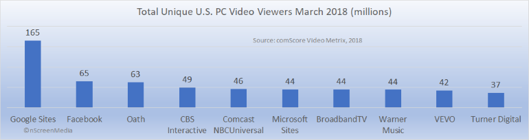 Rankings - comScore Inc - top us video sites