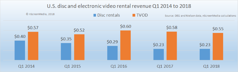 physical and digital rentals 2014 2018
