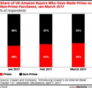 Amazon prime non-prime UK sales