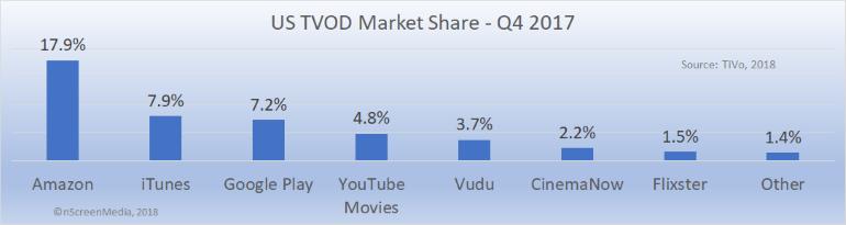 US TVOD market share Q4 2017