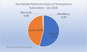 mobile market platform share Q1 2018