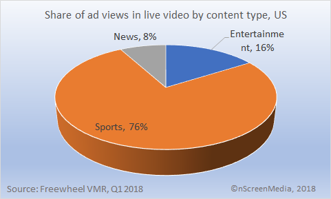 share of ad views by content type in live video US Q1 2018