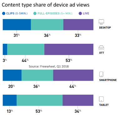 content type share of device ad views Q1 2018