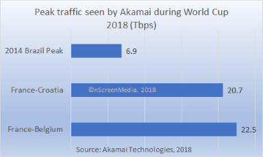 Akamai peak World Cup bandwidth 2018