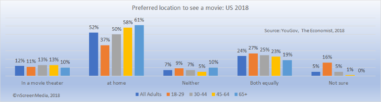 preferred location to watch a movie US 2018