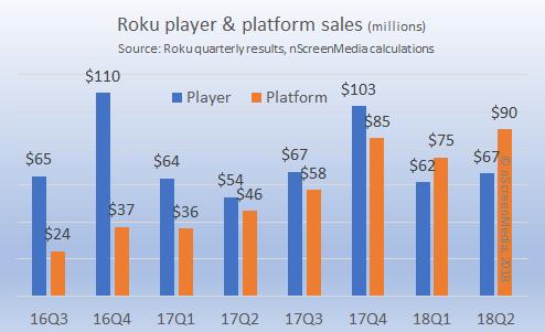 Roku platform and player revenue growth 2016-2018