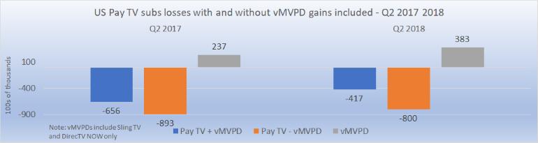 vMVPD MVPD gains losses Q2 2017 2018
