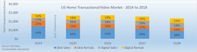 TVOD US market digital and disk share 2014-2018