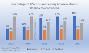 US consumers using Amazon iTunes Redbox