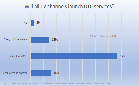 will TV channels launch DTC service
