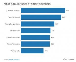 smart speaker uses