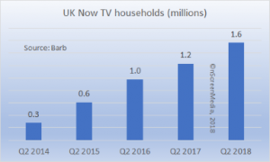 Now TV households 2014-2018