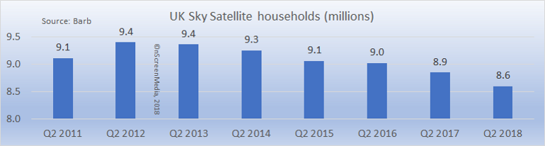 Sky satellite subscribers 2011-2018