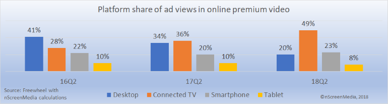 platform share of online premium video ads