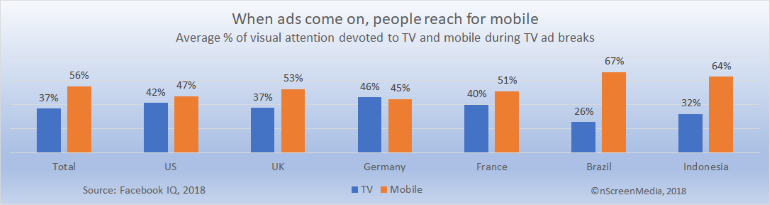 attention between mobile and TV during ad breaks