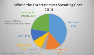2014 US entertainment spending