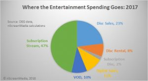2017 US entertainment spending
