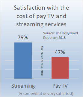 pay tv vs streaming service satisfaction - cost