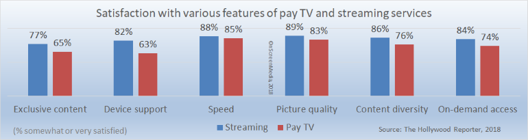 pay tv vs streaming service satisfaction - features
