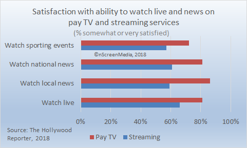 pay tv vs streaming service satisfaction - live news