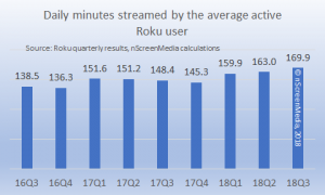 Roku daily mins streamed per user