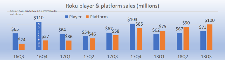 Roku player and platform sales 2016-2018