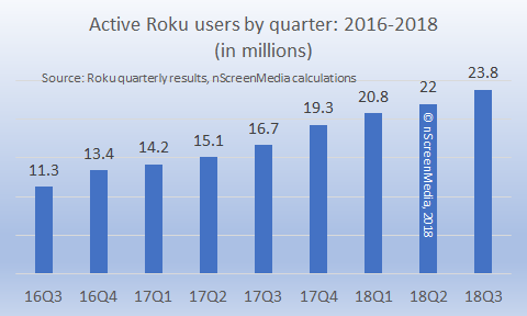 active roku users by quartert 2016 2018