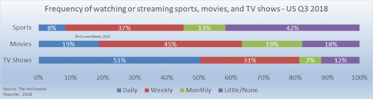 how often we watch sports movies tv shows