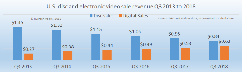 electronic and disc movie sales 2013-2018