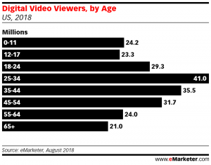digital video reach by age group US 2018