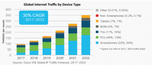 Global Internet Traffic by Device Type