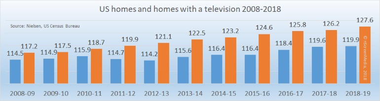 US TV homes and Total homes