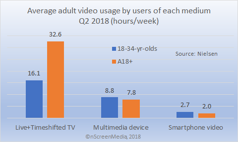 adult video usage by medium users Q2 2018