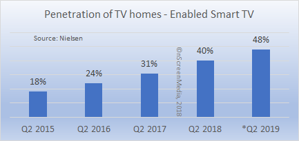 penetration of US TV homes - enabled smart tv