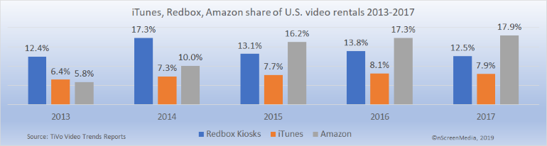 share of video rentals by store 2013-2017