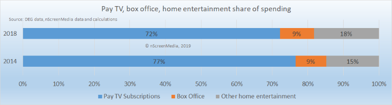 pay TV box office other entertainment share of spending 2014 2018