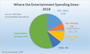 where entertainment spending goes 2018