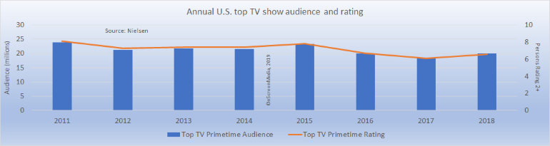 annual U.S. top TV show audience and rating 2011-2018