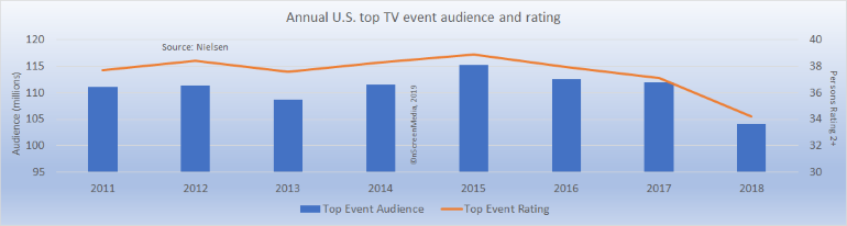 annual U.S. top event audience and rating 2011-2018