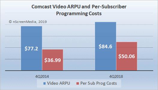 Comcast video ARPU 2014 2018
