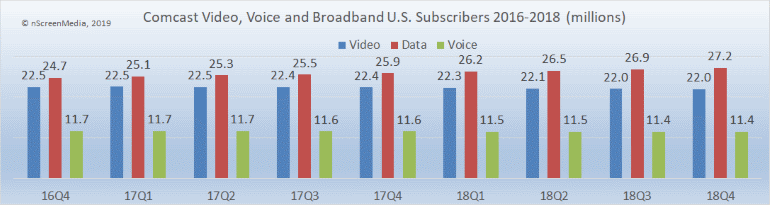 comcast video voice and data subs 2016-2018