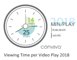 viewing time per video play 2018