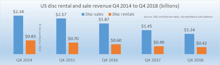 Disc sales and rental revenue Q4 2014-2018