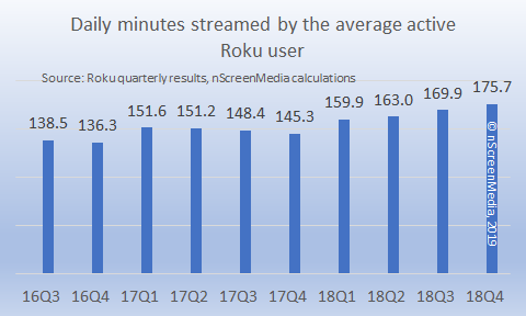 Average streamed minutes per active user Roku 2016-2018