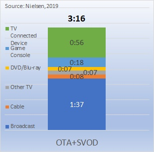 OTA+SVOD viewing profile