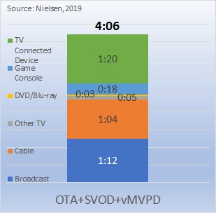 OTA+SVOD+vMVPD viewing profile