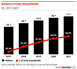 Amazon in half US homes 2019