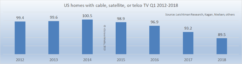 US cable satellite telcoTV subs 2012-2018